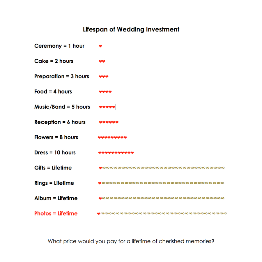 Wedding Investment Lifespan